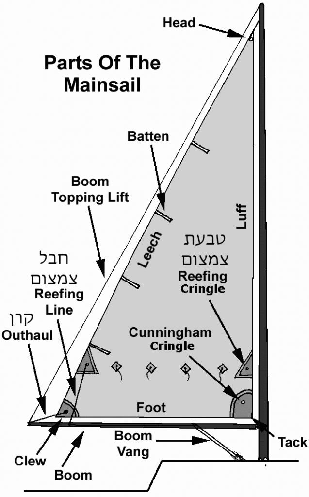 חלקי מפרש ראשי ביאכטה